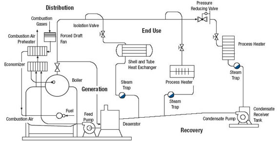可以更有效率,特别是在启动和部分负荷比年长,重质量,铸铁锅炉.